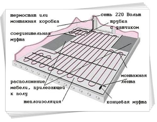 тепла підлога електрична монтаж принципова схема на російській мові
