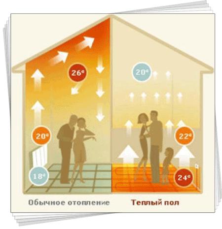 Переваги і недоліки водяної теплої підлоги