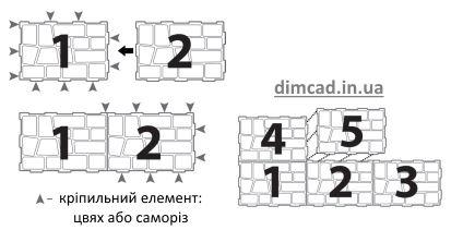 послідовність кріплення панелей цокольного сайдингу