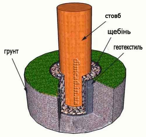 захист деревини від гниття