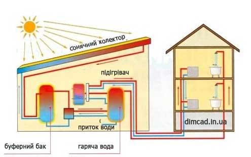 сонячний колектор схема