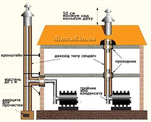 димохід для котла схема