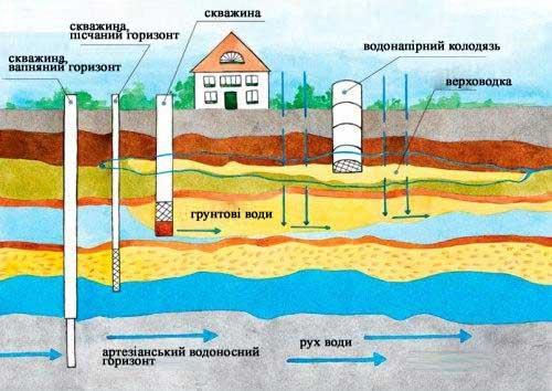 викопати колодязь та ґрунтові води