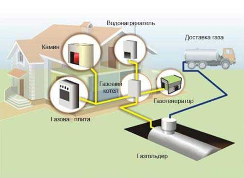 альтернатива природному газу газгольдер