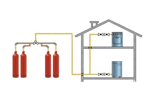 котел газовый на сжиженном газе монтаж под ключ