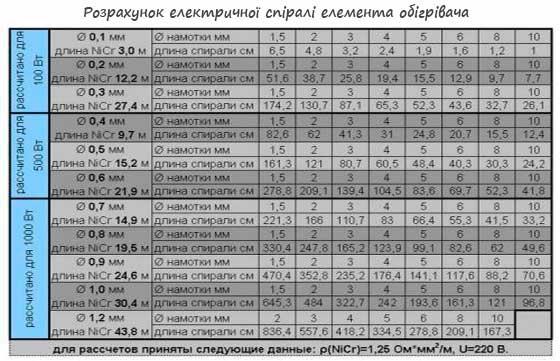 таблиця розрахунку електричної спіралі, для виготовляння саморобного обічрівача