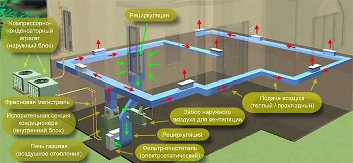 Система повітряного опалення будинку фото