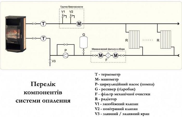 Схема й принцип роботи водяного опалення в грубі на дровах